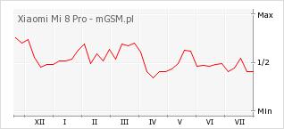 Wykres zmian popularności telefonu Xiaomi Mi 8 Pro