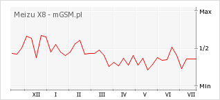 Wykres zmian popularności telefonu Meizu X8