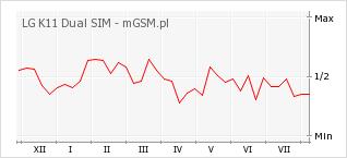 Wykres zmian popularności telefonu LG K11 Dual SIM