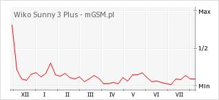 Wykres zmian popularności telefonu Wiko Sunny 3 Plus