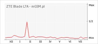 Wykres zmian popularności telefonu ZTE Blade L7A