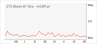 Wykres zmian popularności telefonu ZTE Blade A7 Vita