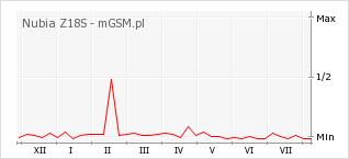 Wykres zmian popularności telefonu Nubia Z18S