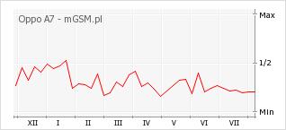 Wykres zmian popularności telefonu Oppo A7