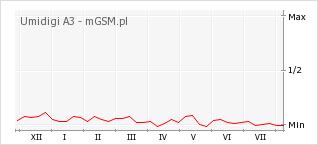 Wykres zmian popularności telefonu Umidigi A3