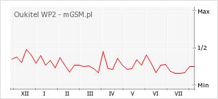 Wykres zmian popularności telefonu Oukitel WP2
