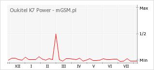 Wykres zmian popularności telefonu Oukitel K7 Power