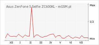 Wykres zmian popularności telefonu Asus ZenFone 5 Selfie ZC600KL