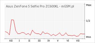 Wykres zmian popularności telefonu Asus ZenFone 5 Selfie Pro ZC600KL