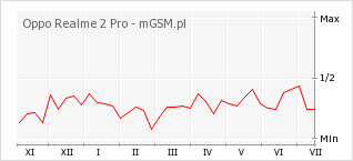 Wykres zmian popularności telefonu Oppo Realme 2 Pro