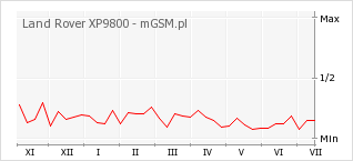 Wykres zmian popularności telefonu Land Rover XP9800