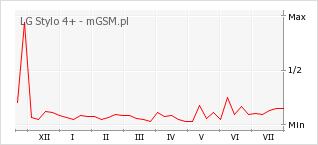 Wykres zmian popularności telefonu LG Stylo 4+