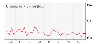 Wykres zmian popularności telefonu Umidigi A3 Pro