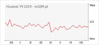 Wykres zmian popularności telefonu Huawei Y9 2019