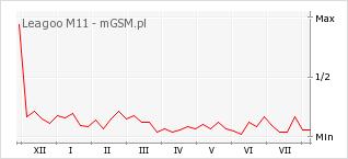 Wykres zmian popularności telefonu Leagoo M11
