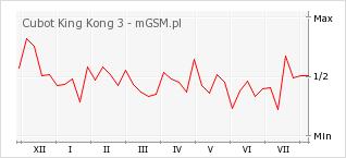 Wykres zmian popularności telefonu Cubot King Kong 3