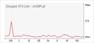 Wykres zmian popularności telefonu Doogee S70 Lite