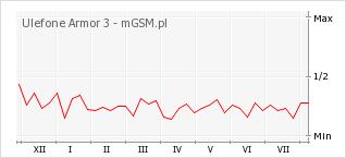Wykres zmian popularności telefonu Ulefone Armor 3