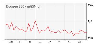 Wykres zmian popularności telefonu Doogee S80