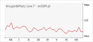 Wykres zmian popularności telefonu Kruger&Matz Live 7