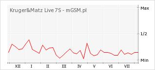 Wykres zmian popularności telefonu Kruger&Matz Live 7S