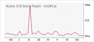 Wykres zmian popularności telefonu Nubia Z18 Starry Night