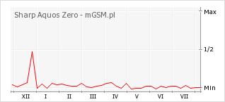 Wykres zmian popularności telefonu Sharp Aquos Zero