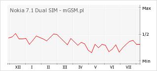 Wykres zmian popularności telefonu Nokia 7.1 Dual SIM