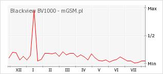 Wykres zmian popularności telefonu Blackview BV1000