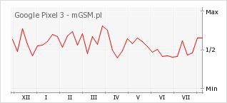 Wykres zmian popularności telefonu Google Pixel 3