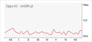 Wykres zmian popularności telefonu Oppo K1