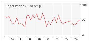 Wykres zmian popularności telefonu Razer Phone 2