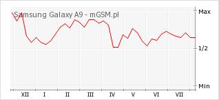 Wykres zmian popularności telefonu Samsung Galaxy A9