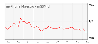 Wykres zmian popularności telefonu myPhone Maestro