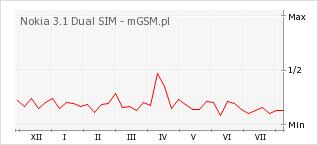 Wykres zmian popularności telefonu Nokia 3.1 Dual SIM