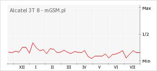 Wykres zmian popularności telefonu Alcatel 3T 8