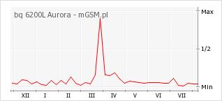 Wykres zmian popularności telefonu bq 6200L Aurora