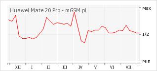 Wykres zmian popularności telefonu Huawei Mate 20 Pro