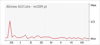 Wykres zmian popularności telefonu Allview A10 Lite