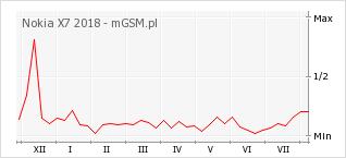 Wykres zmian popularności telefonu Nokia X7 2018