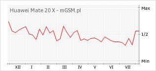 Wykres zmian popularności telefonu Huawei Mate 20 X