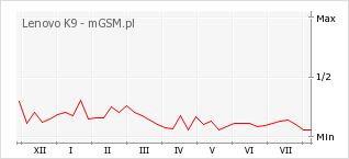 Wykres zmian popularności telefonu Lenovo K9