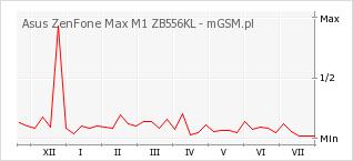 Wykres zmian popularności telefonu Asus ZenFone Max M1 ZB556KL