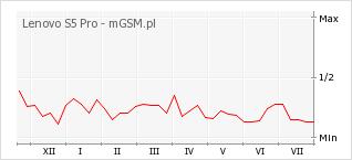 Wykres zmian popularności telefonu Lenovo S5 Pro
