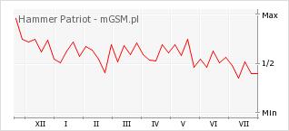 Wykres zmian popularności telefonu Hammer Patriot