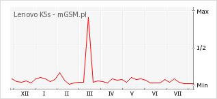 Wykres zmian popularności telefonu Lenovo K5s