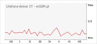 Wykres zmian popularności telefonu Ulefone Armor 3T