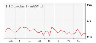 Wykres zmian popularności telefonu HTC Exodus 1