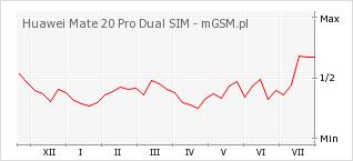 Wykres zmian popularności telefonu Huawei Mate 20 Pro Dual SIM