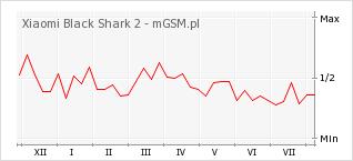Wykres zmian popularności telefonu Xiaomi Black Shark 2